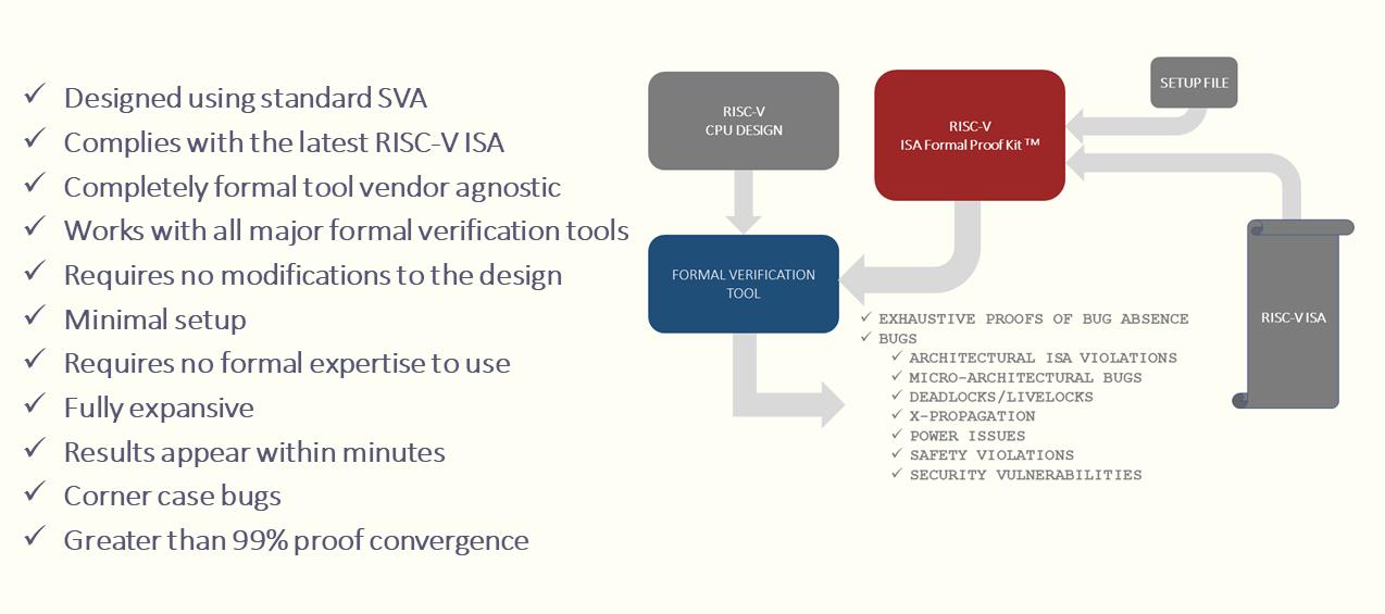 Formal Verification Blogs | axiomise